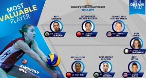 2014 fivb womens world championship mvp kim hill 6