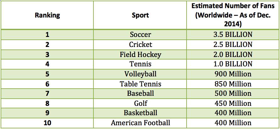and the world s most popular sports 2015